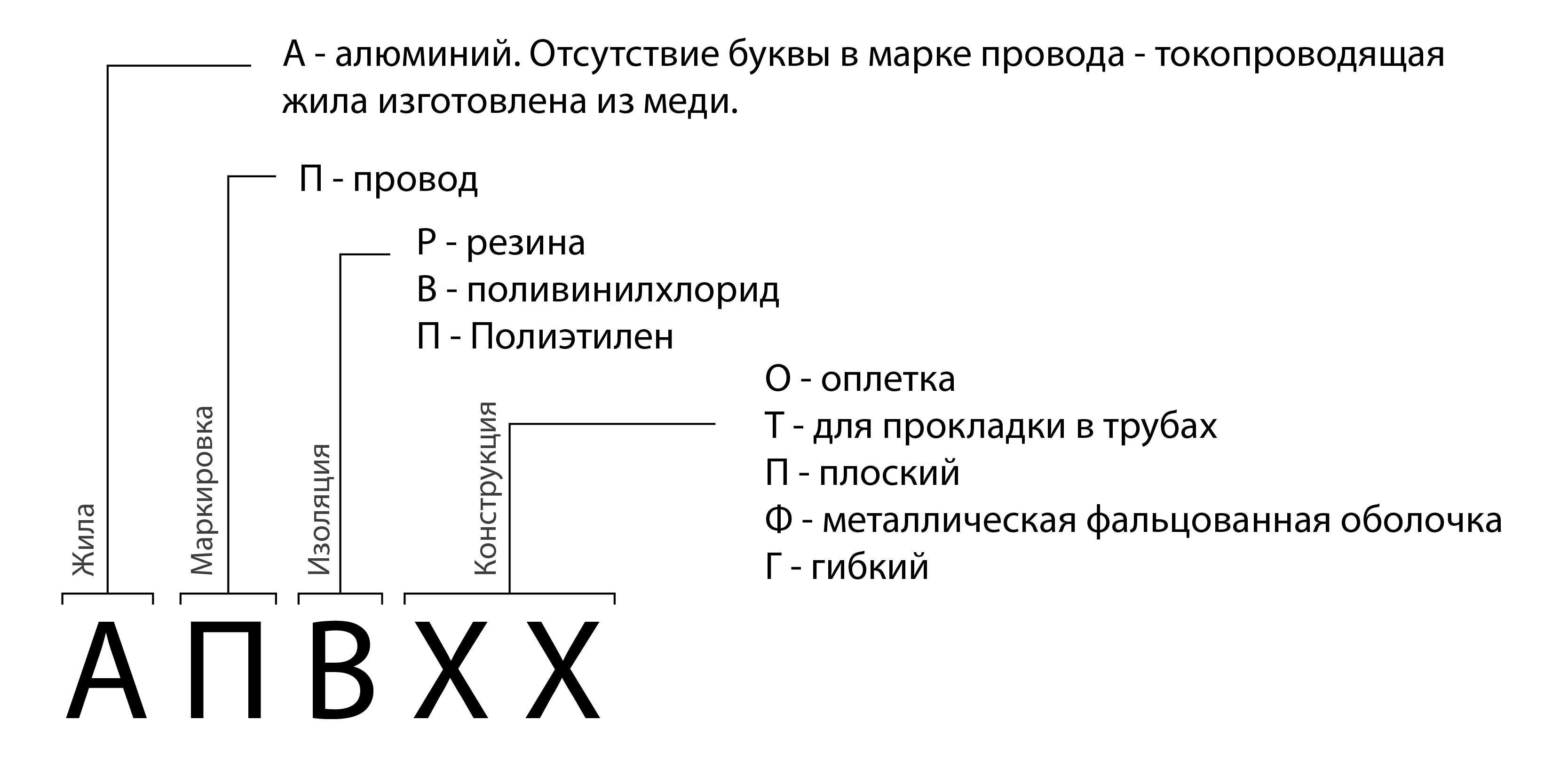 Обозначения маркировки проводов