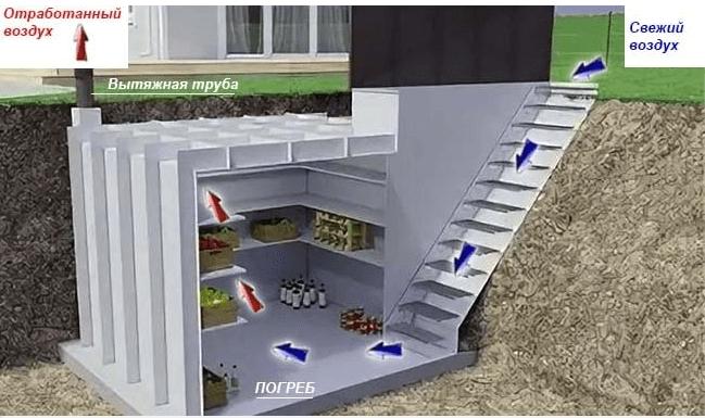 Однотрубная система устройства погреба