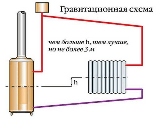 Расположения котла в гравитационной схеме