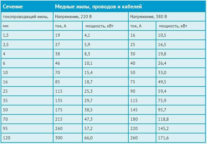 Сечение медного провода по мощности (таблица 220в)
