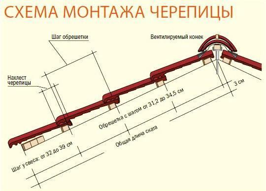 Схема монтажа черепицы