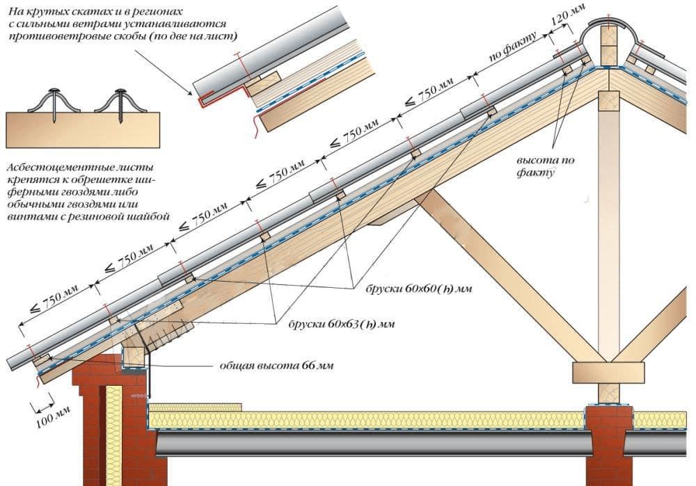 Схема монтажа обрешетки под шифер