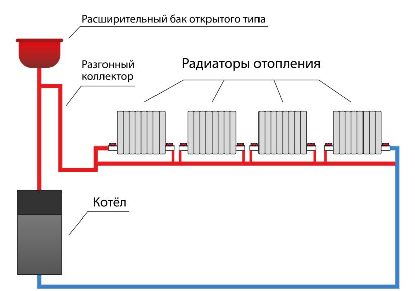 Система отопления ленинградка в частном доме: схема и устройство