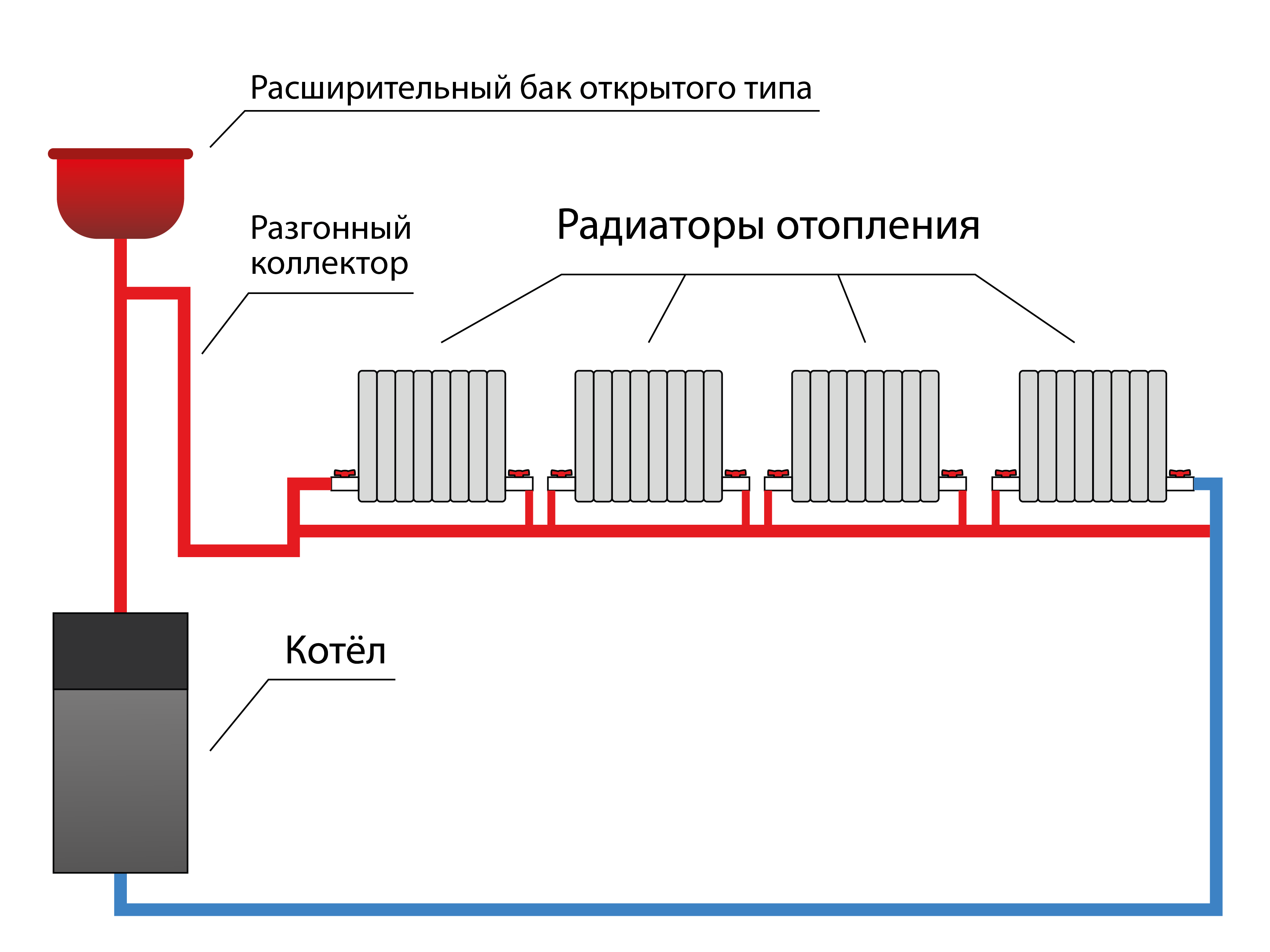 Схема однотрубного отопления «ленинградка»