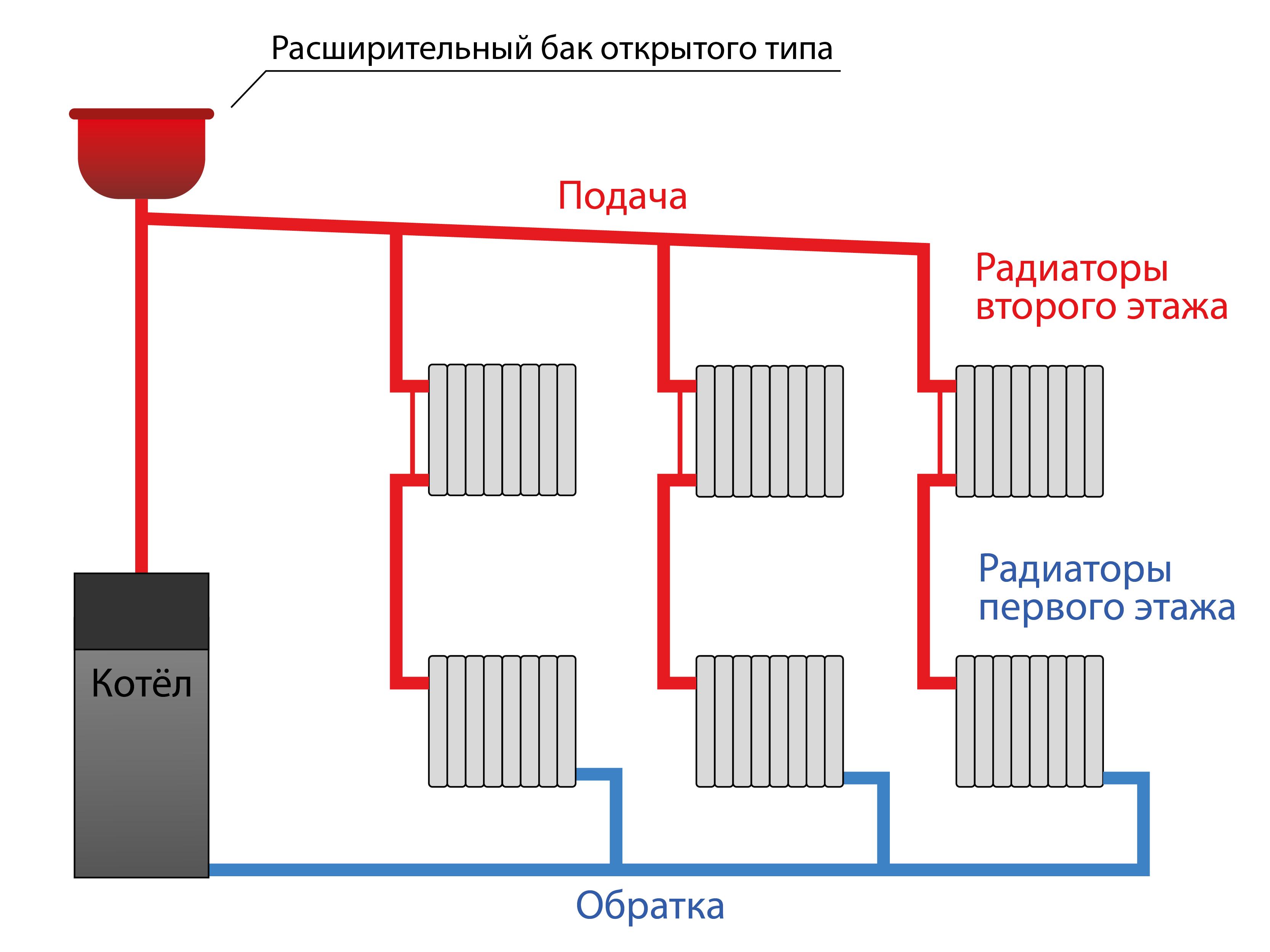Схема отопления Ленинградка в двухэтажном доме с баком открытого типа