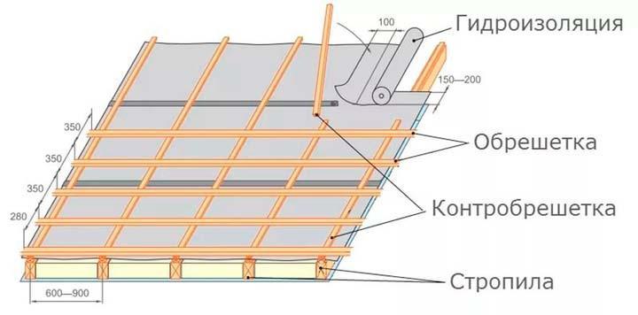 Схема расположения слоев «кровельного пирога»