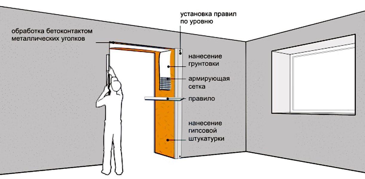 Схема установки откосов входной двери