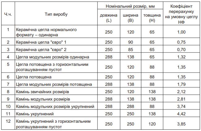 Стандарт Украины (по ДСТУ Б В.2.7-61-97).