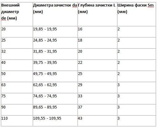 Таблица - ширина сварного пояса для пайки пластиковых труб
