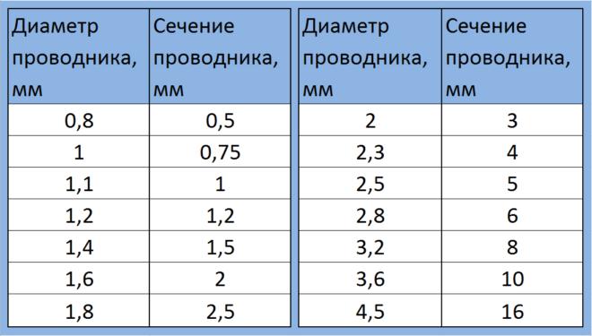 Таблицы расчета сечения провода