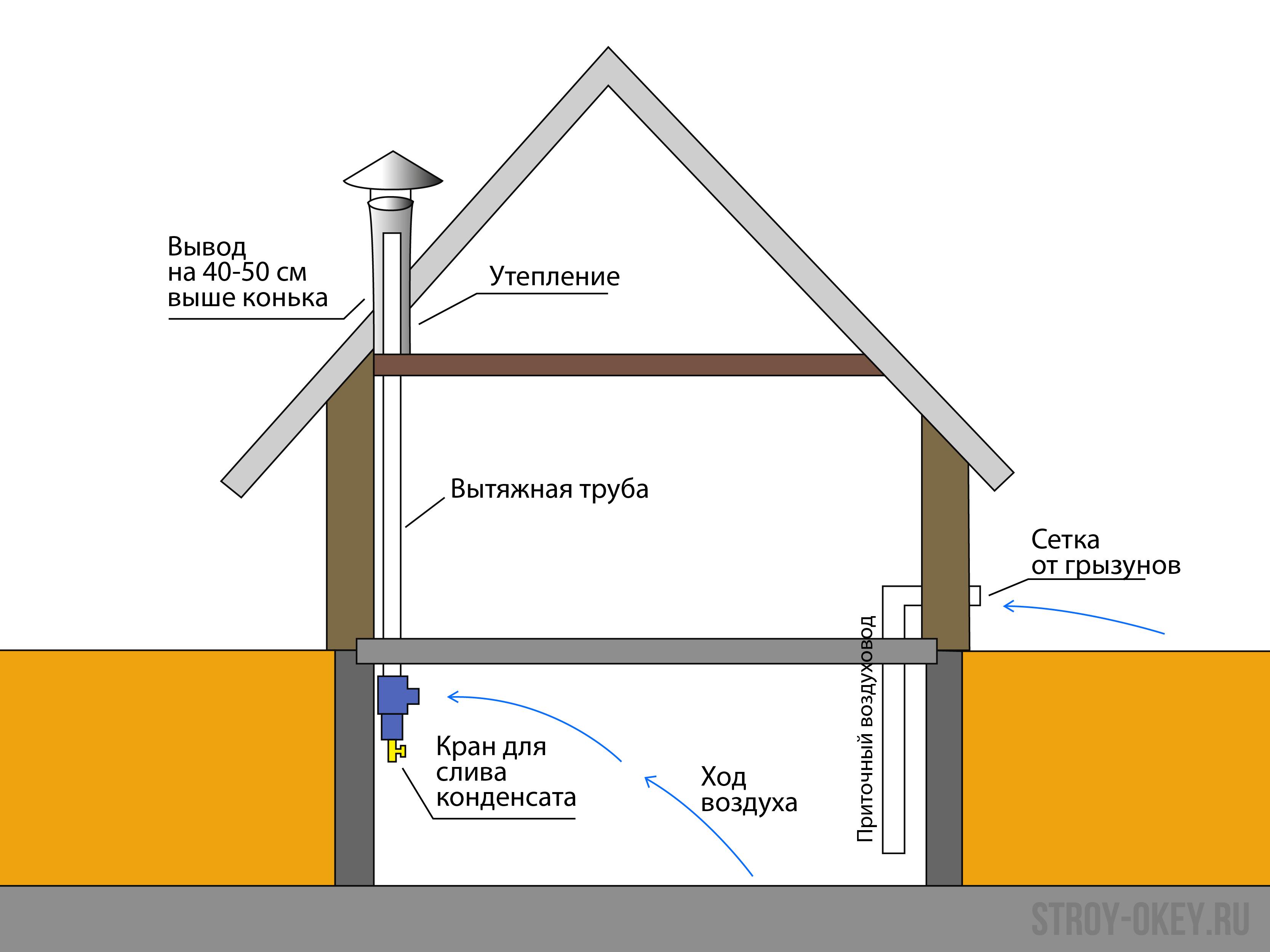 Вентиляция погреба под частным домом