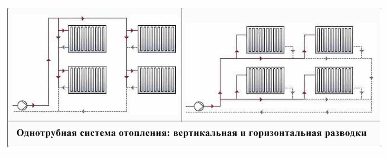 Вертикальная и горизонтальная разводка в однотрубной системе отопления