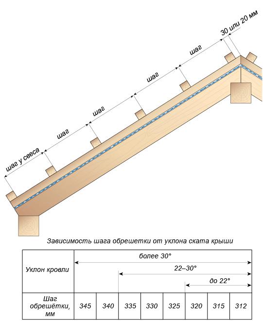 Зависимость шага обрешетки от уклона ската крыши