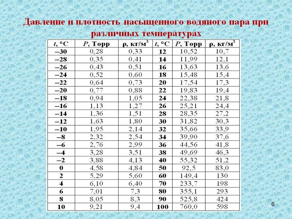Давление и плотность пара при различных температурах