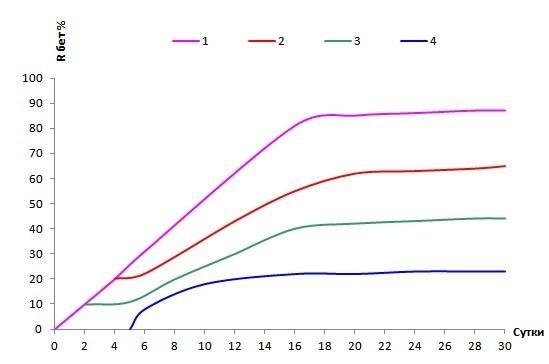 График набор прочности замерзшего и потом оттаявшего бетона