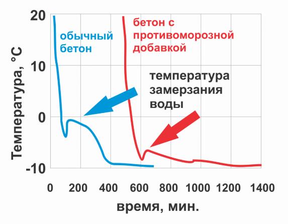 График набора прочности бетона с добавками и без