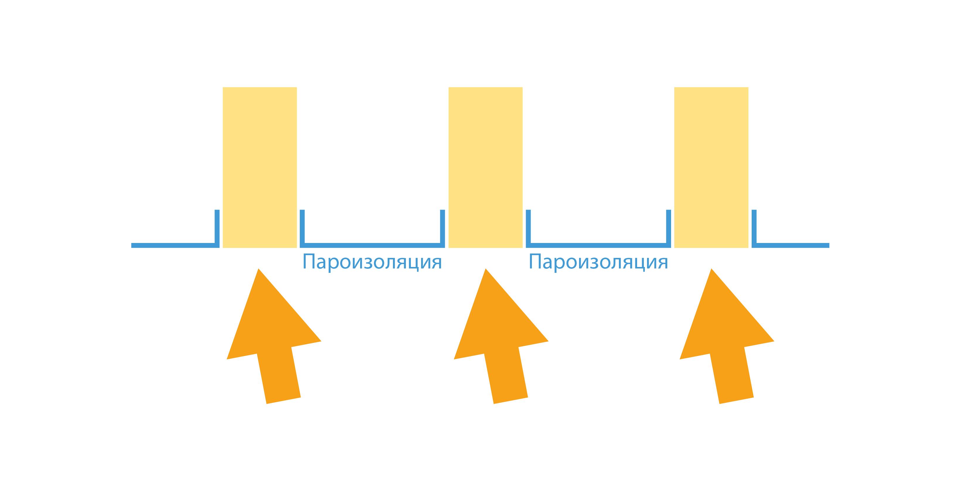 Неправильная укладка пароизоляции