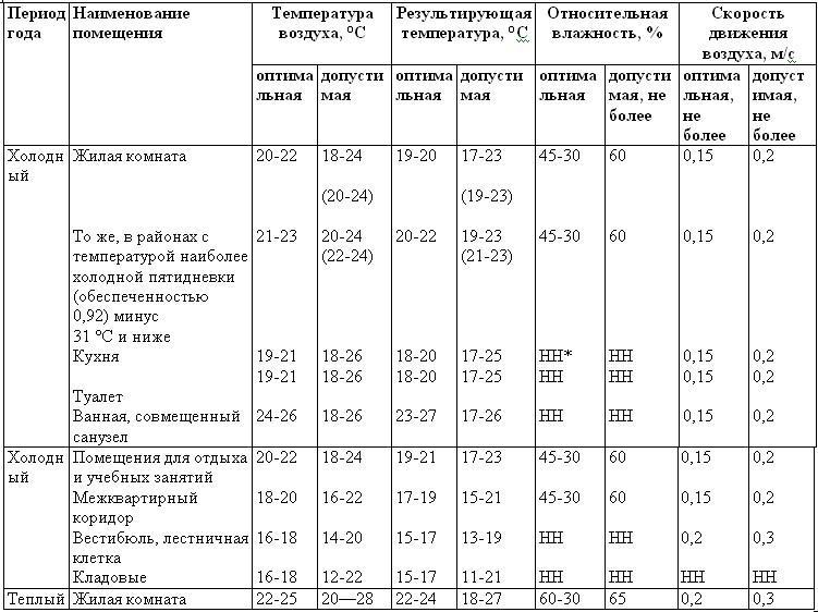 Нормальная влажность и температура в жилом помещении - таблица