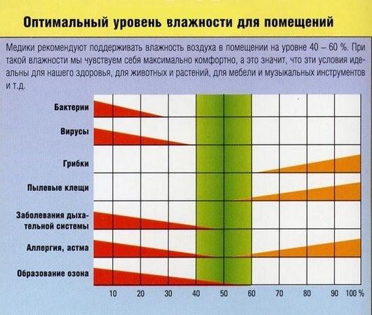 Оптимальный уровень влажности для помещения