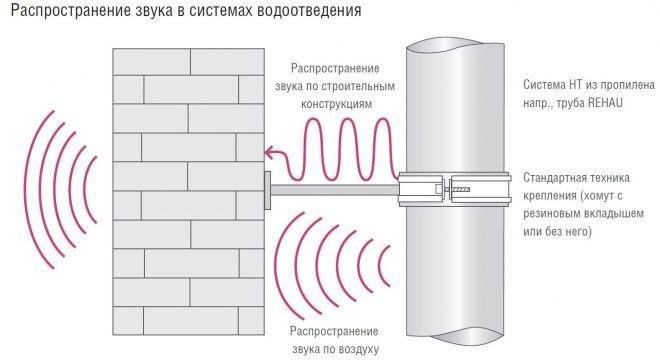 Распространение звука в трубах