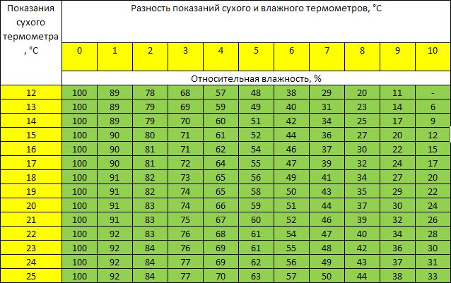 Разница между показаниями сухого и увлажненного градусников