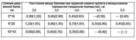 Сечение балки и расстояние между ними таблица