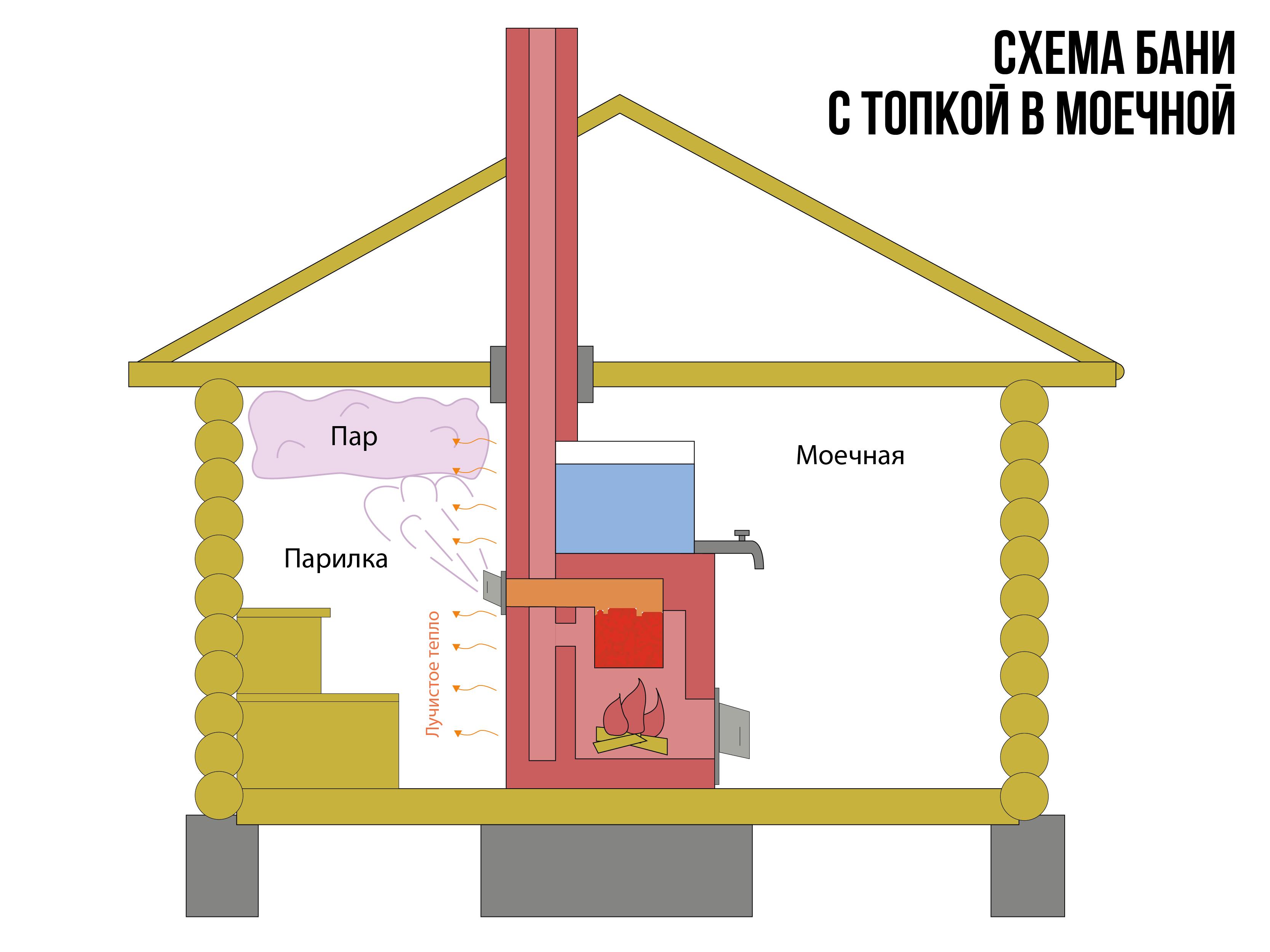 Схема бани с топкой в моечной