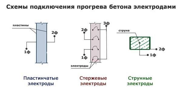 Схема подключения прогрева бетона электродами