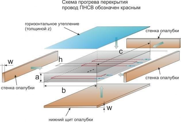 Схема расположения электродов в разных конструкциях при бетонировании