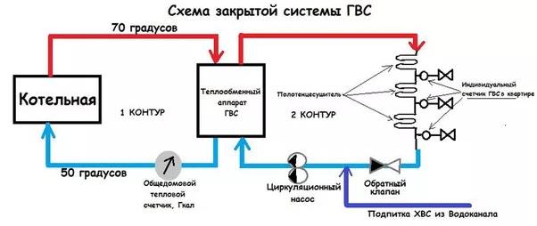 Схема закрытой системы ГВС