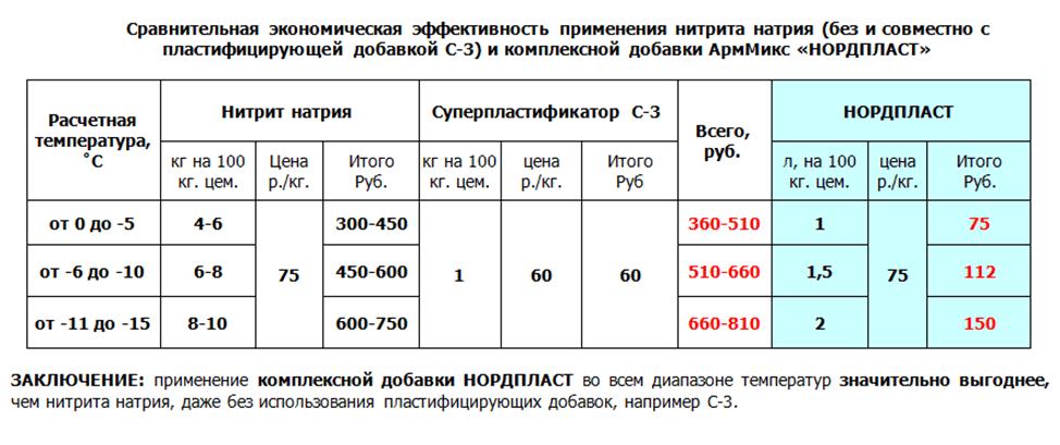 Сравнительная таблица по эффективности добавок
