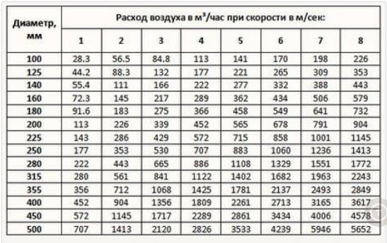 Таблица для поиска диаметра для круглого воздуховода
