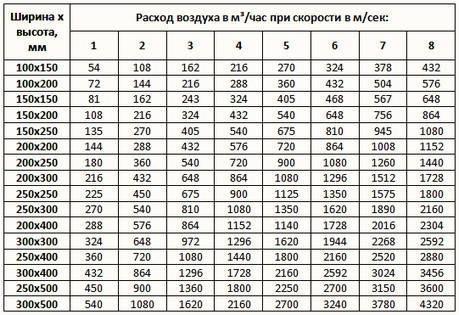 Таблица для поиска диаметра для квадратного или прямоугольного воздуховода