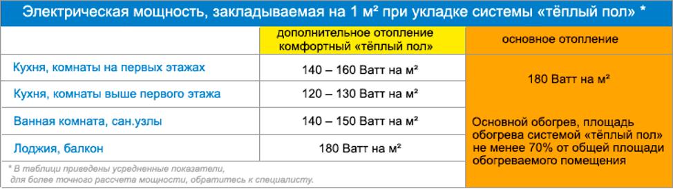 Мощность электрического пола на 1м2