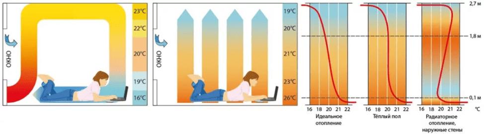 Отопление в помещении
