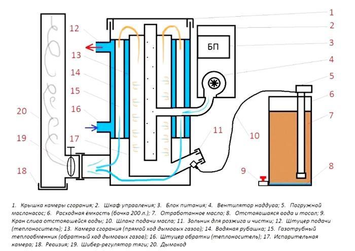 Печь на отработке с водяным контуром - чертеж