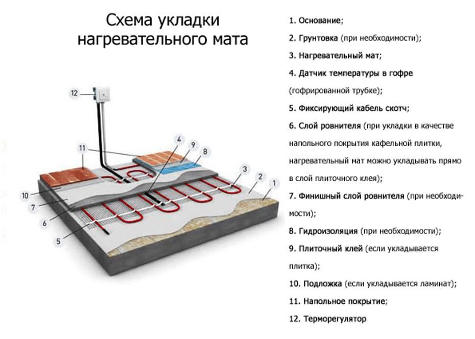 Последовательность работ по укладке нагревательных матов