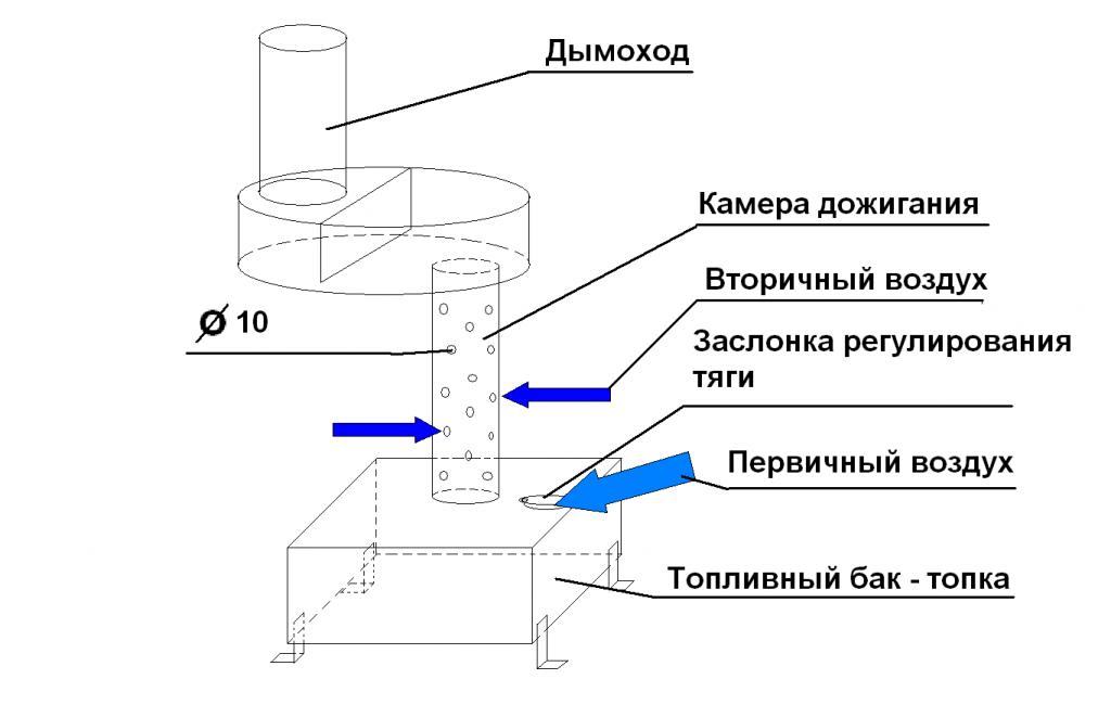 Принцип устройства самой простой печи с квадратным топливным баком