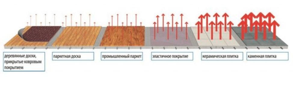 Пропускание тепла разных материалов