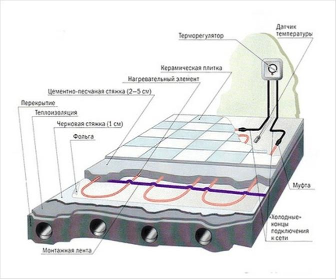 Схема монтажа теплого пола в стяжку
