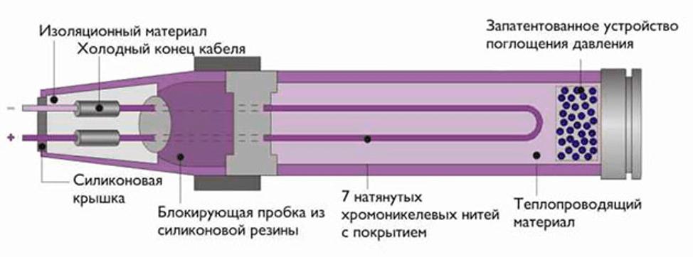 Схема работы жидкостно-электрических полов