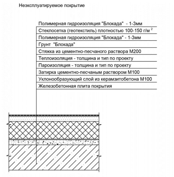 Схема устройства неэксплуатироуемого покрытия