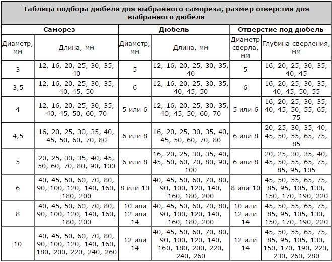 Таблица подбора дюбеля для самореза