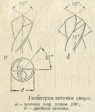 Геометрия заточки сверла
