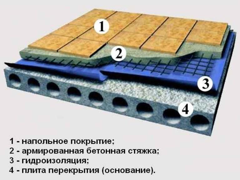 Гидроизоляция под стяжку