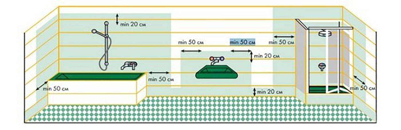 Места нанесения гидроизоляции в ванной комнате