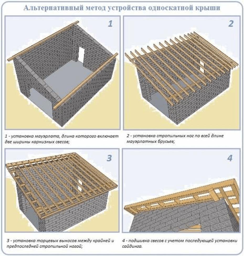 Метод устройства односкатной крыши