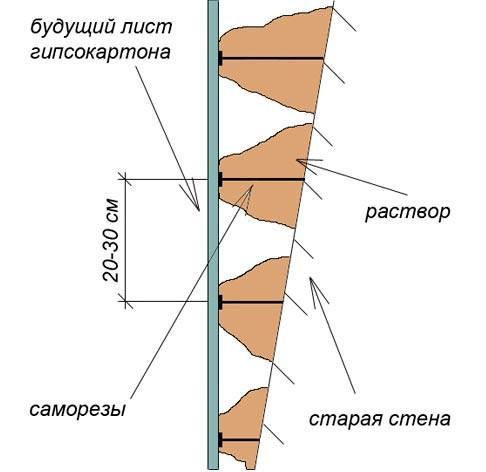 Нанесение клея на неровную поверхность