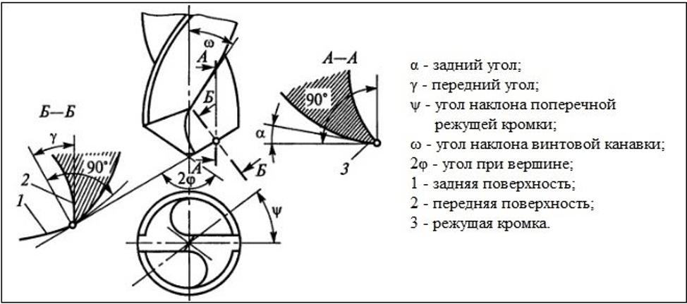 Обозначения элементов сверла
