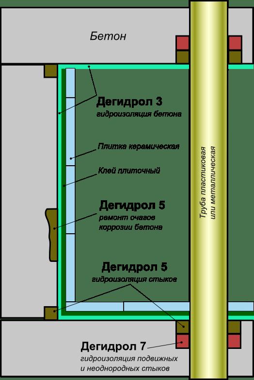 Проникающая гидроизоляция Дегидрол